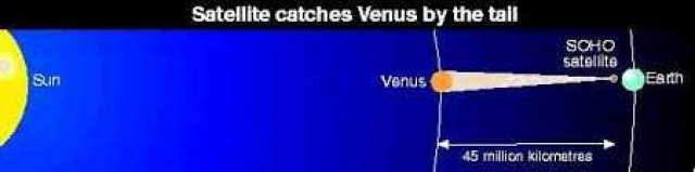 SOHO Satellite finds Venus Tail almost touches Earth